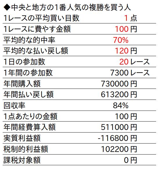 馬券税金額計算表1