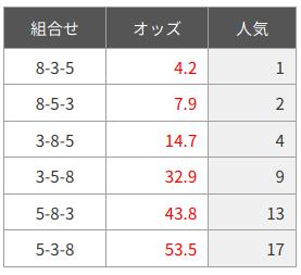 金沢競馬20200714-1レース-オッズ-2