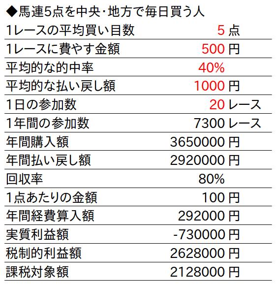 馬券税金額計算表6