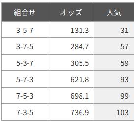 金沢競馬20200714-1レース-オッズ