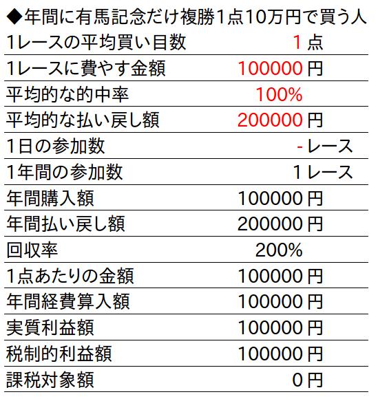馬券税金額計算表2