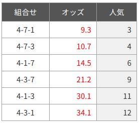 盛岡競馬-三連単オッズ-20200713