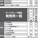 東京で名古屋競馬の馬券買う方法