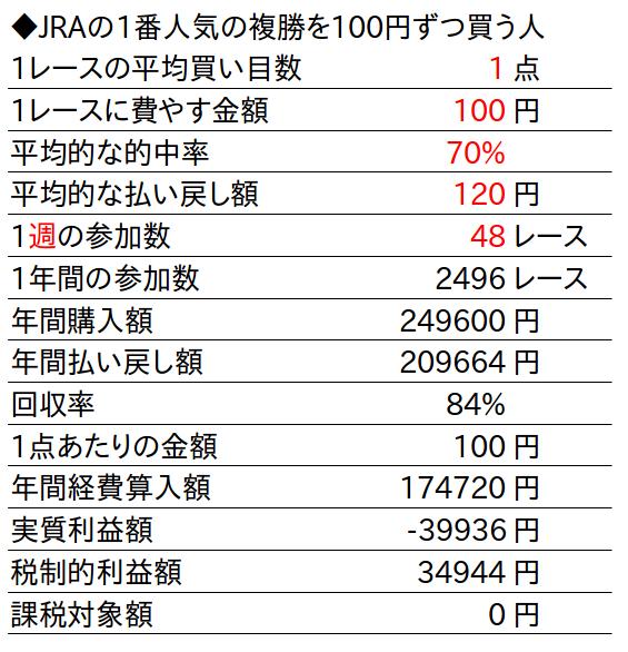 馬券税金額計算表4